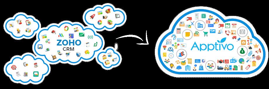 Apptivo vs Zoho CRM | Zoho CRM Alternative