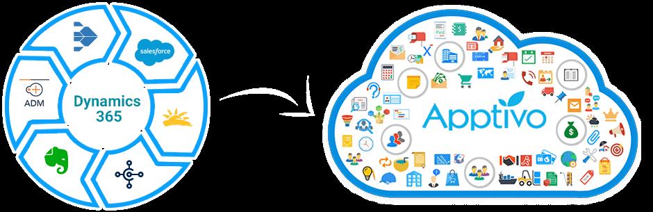 Apptivo vs Microsoft Dynamic 365 CRM | Microsoft CRM Alternative